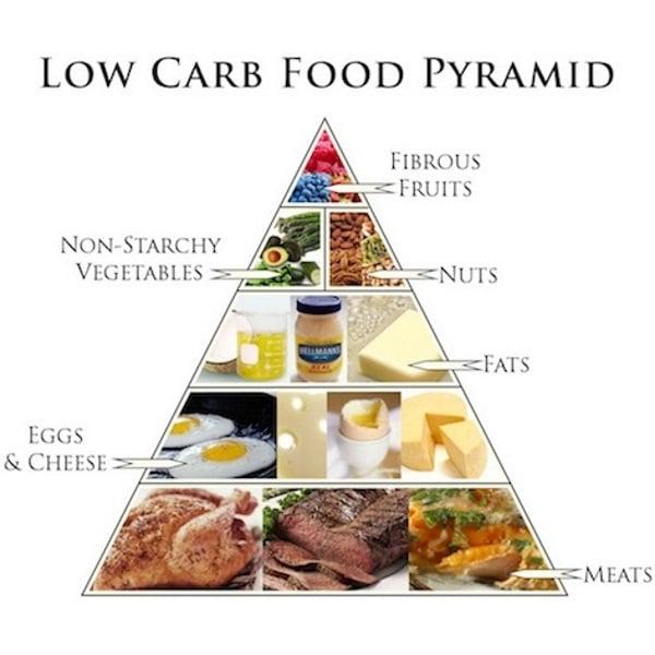 low-carb-food-pyramid
